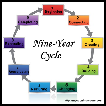 Personal year in Nine Year Cycle